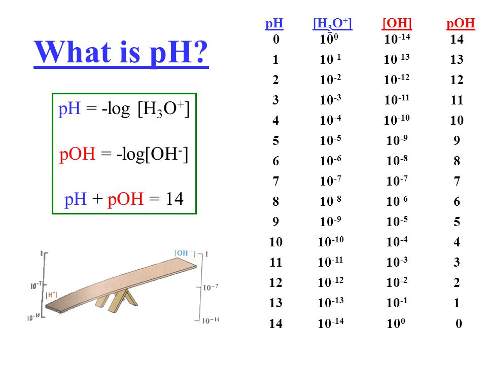 What is pH pH = -log [H3O+] pOH = -log[OH-] pH + pOH = 14 pH 0
